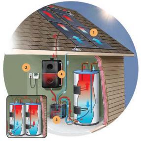 Zonneboilers & zonne-energie